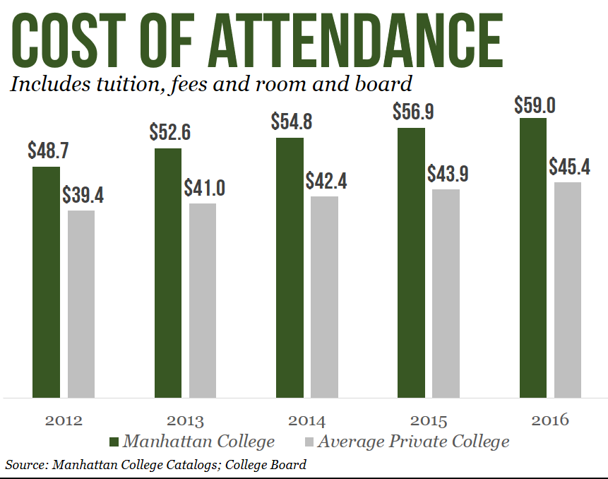 Manhattan College Tuition >> Rising Cost Of Manhattan Education Mirrors National Trends