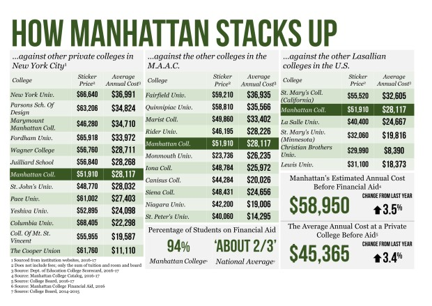 how-manhattan-stacks-up-chart
