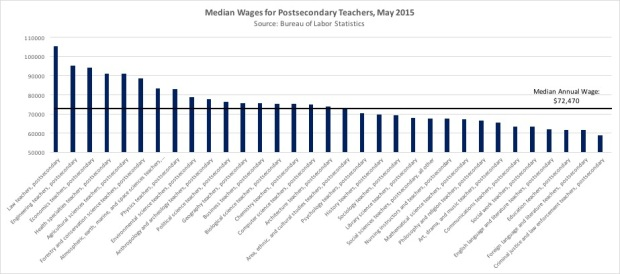 Wages Chart PostSecondary Teachers.jpg